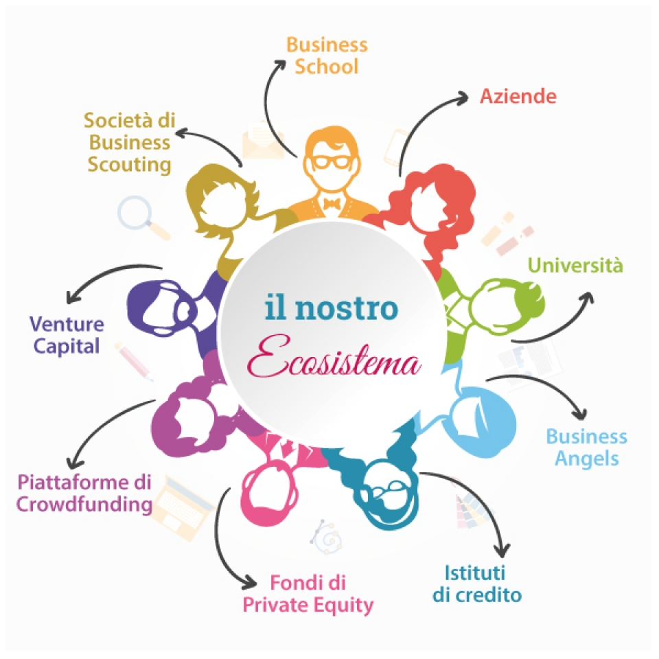 Ecosistema & Open Innovation